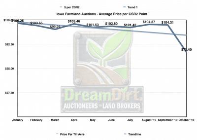 Graph showing average Price per CSR2 Point for Iowa Farmland