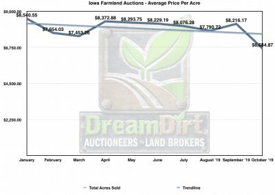 Graph showing average Price Per Acre of Tillable Farmland in Iowa