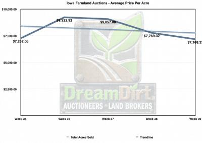 Graph showing October 2019 Average Price per Acre of Farmland