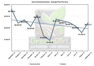 Graph showing Iowa Farmland Prices - 12 Month Rolling Summary