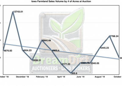 Graph showing Iowa Farmland Sales Volume by # of Acres at Auction