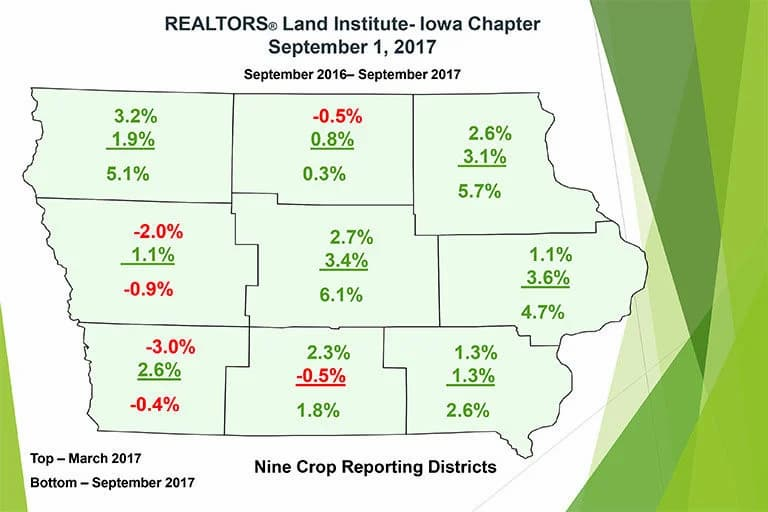 Map of Iowa showing changes in farmland value across various regions.