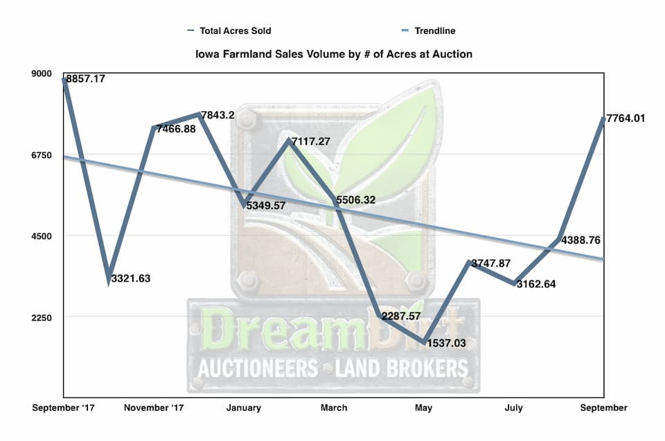 Graph showing farm sales volume by number of acres at auction.