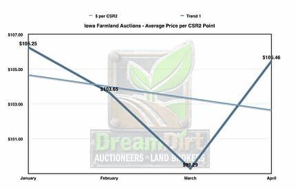 A graph showing iowa farmland prices per acre.