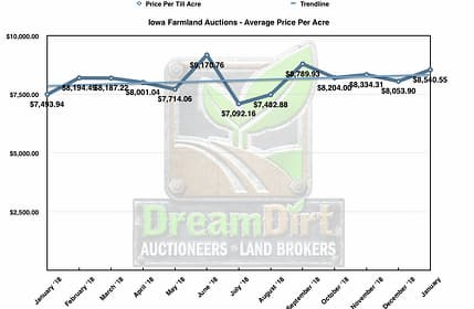 Graph showing average farmland auction price per acre over twelve months.