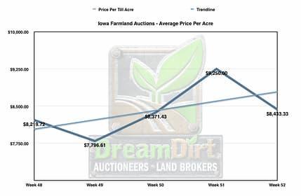 Graph showing average farmland price per acre over a five month period.