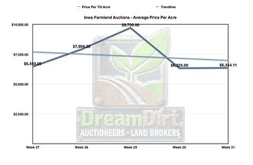 Graph showing iowa farmland price per acre.