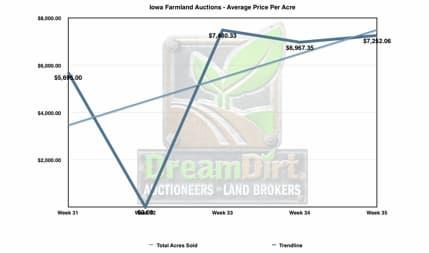 Iowa's August Farmland Sales Summary