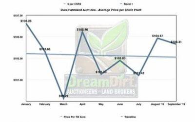 Iowa's September Farmland Sales Summary