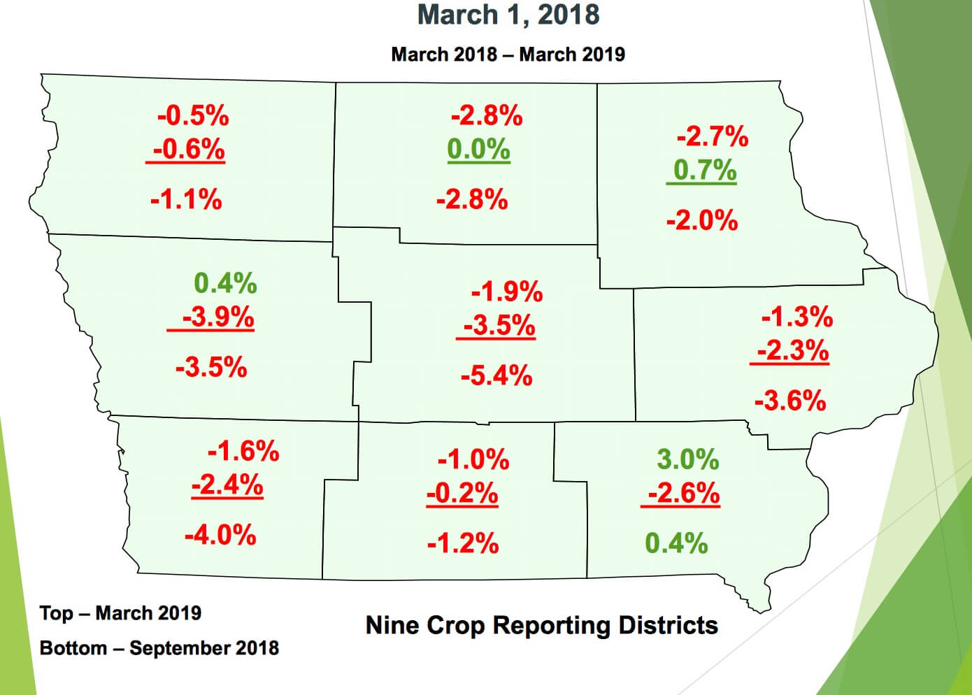 Graphic showing 2018 iowa farmland prices by region