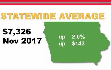 Infographic showing that the statewide average of farmland prices in November of 20117 went up 2%