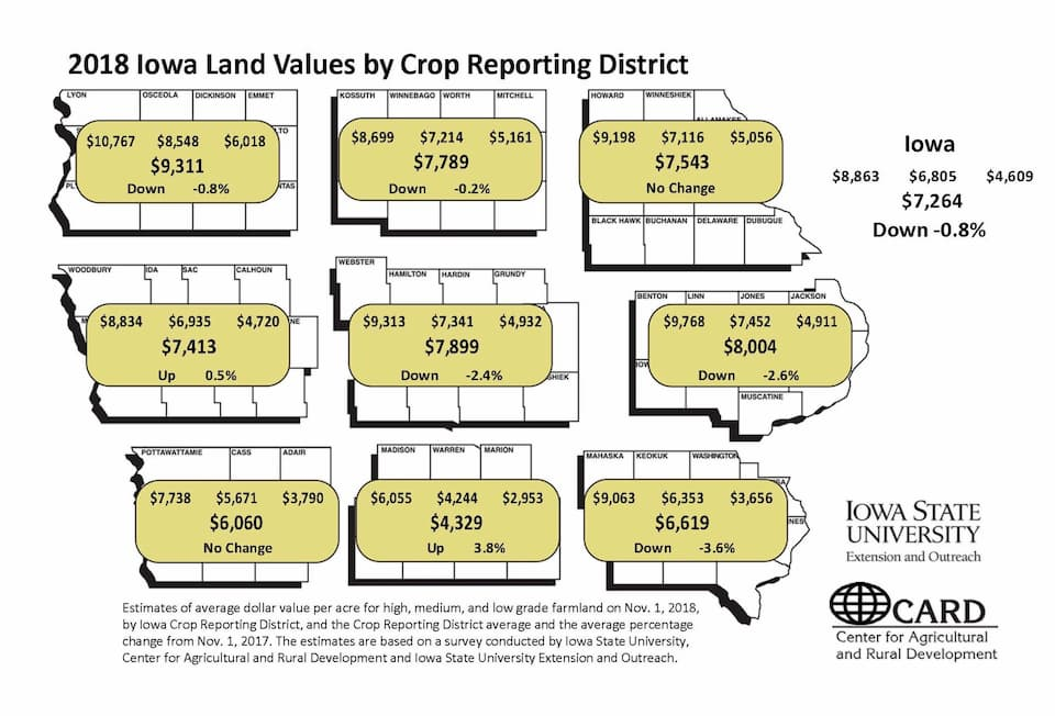 Map of Iowa showing 2018 Iowa Land values by crop reporting district.
