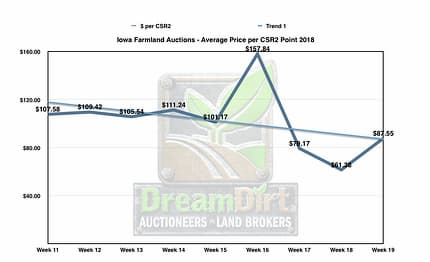 Graph showing iowa farmland price per CSR2 point.