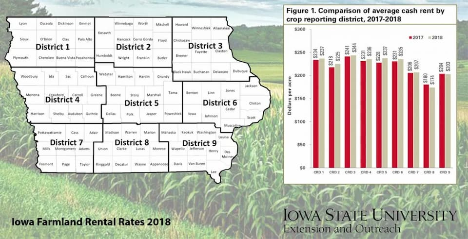 Graphics showing Iowa Farmland rental rates in 2018