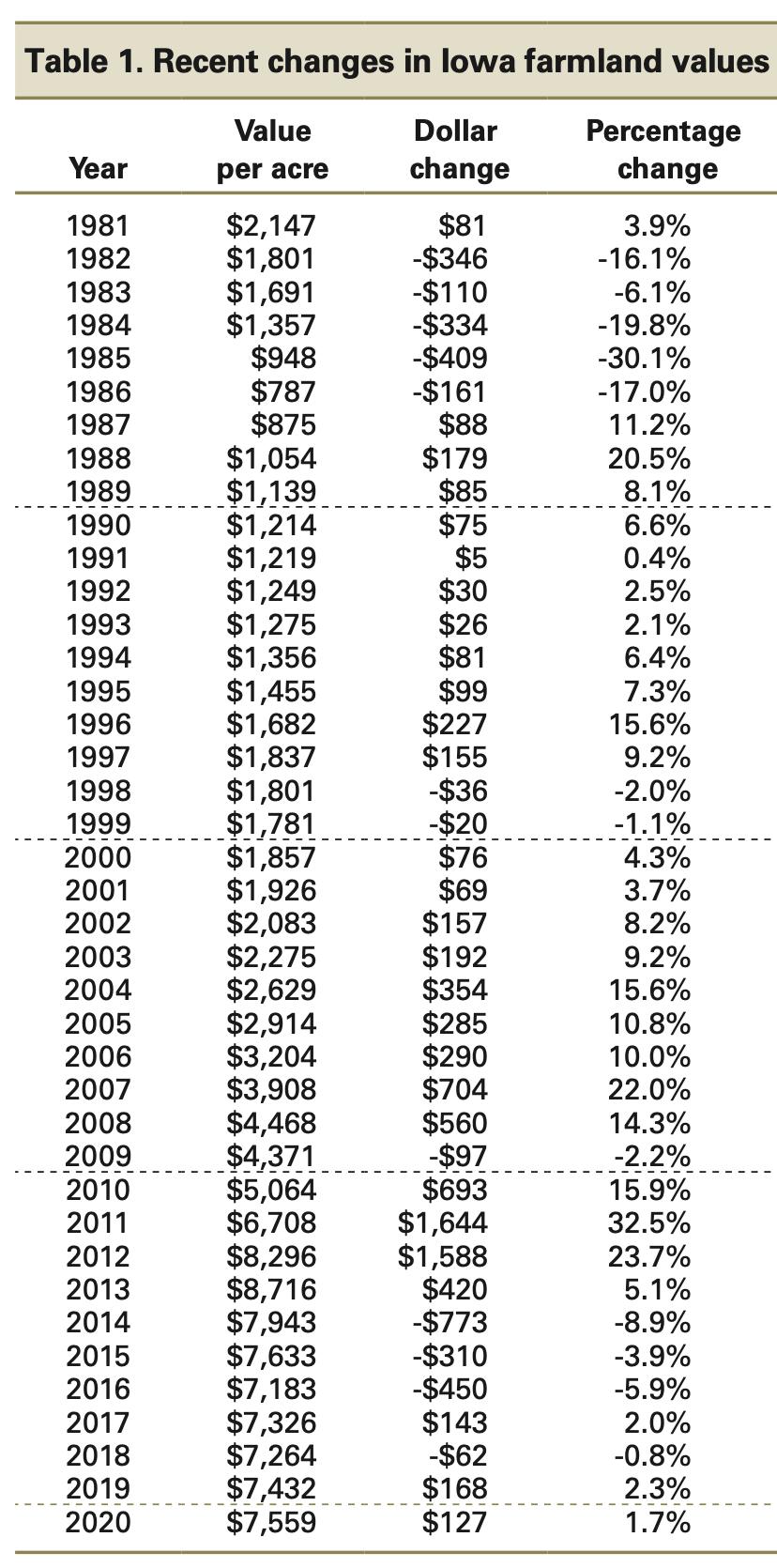 history of farmland price in iowa