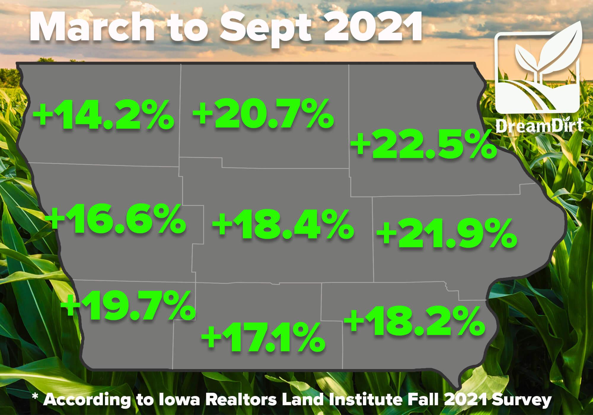 chart precent rise iowa land prices